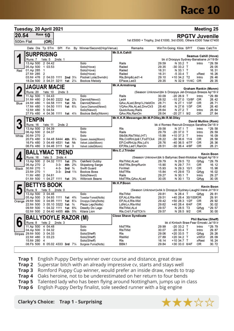 Racecard Tuesday 20th April 2021 (no local officials)-22