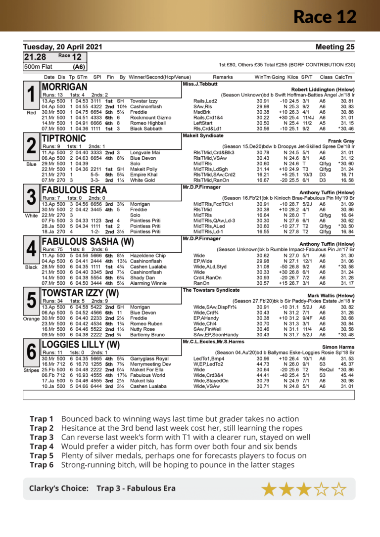 Racecard Tuesday 20th April 2021 (no local officials)-24